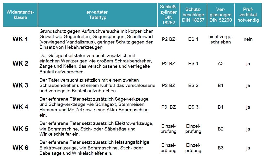 Tabelle der Widerstandsklassen für Einbruchschutz